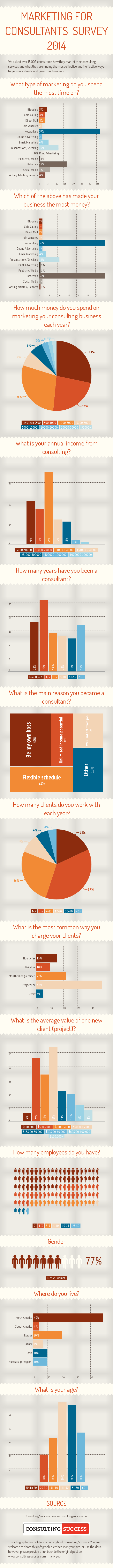 MarketingforConsultants-Infographic