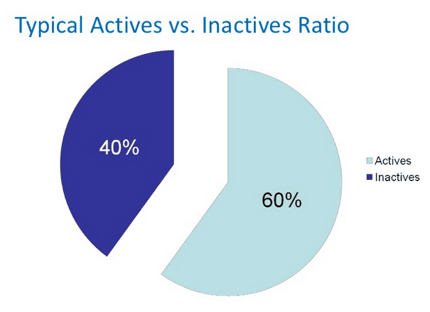 Typical-Actives-Vs-Inactives-Ratio