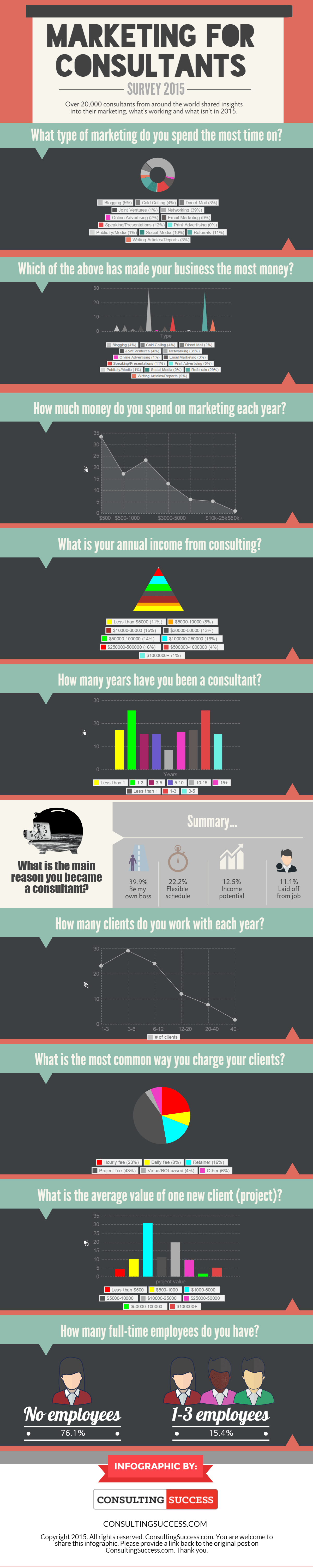 MarketingforConsultantsSurvey2015