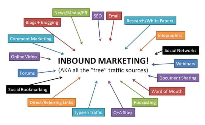 inbound-marketing-free-traffic