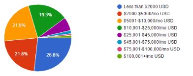 annual-consulting-income