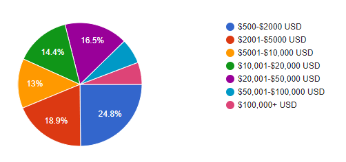 data for average consulting project fee