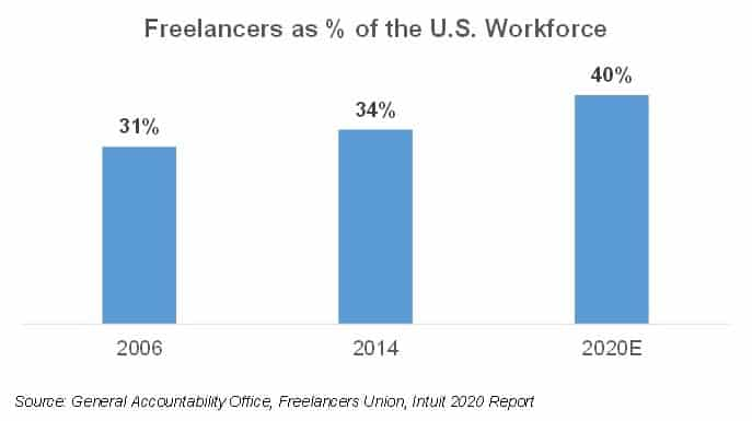 percentage of consultants in the us workforce