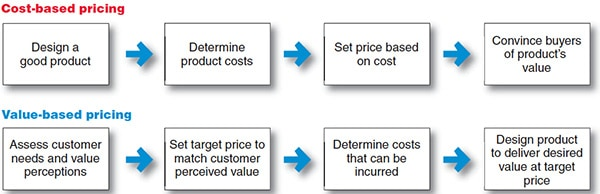 value-based pricing vs cost-based-pricing for consultants