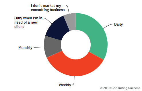 consulting marketing frequency pie chart