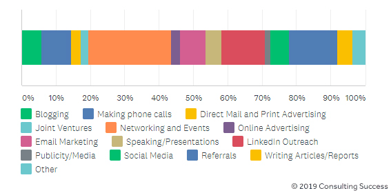 how consultants spend their time marketing graph