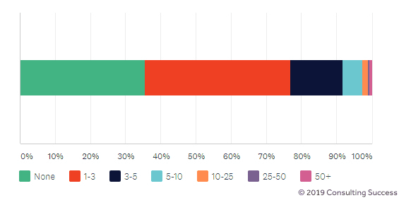 percentage of consultants who use contractors