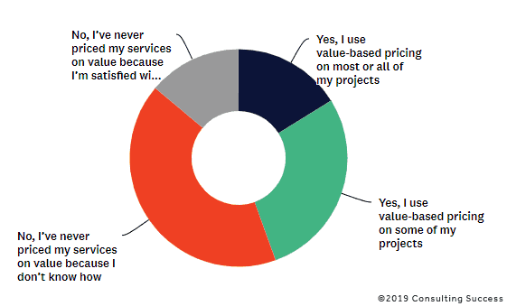 percentage of consultants who use value-based pricing