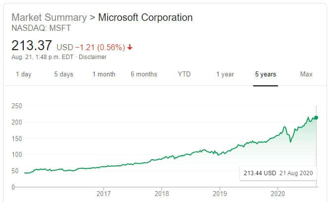 economic-impact-of-the-psychology-of-success-microsoft-stock
