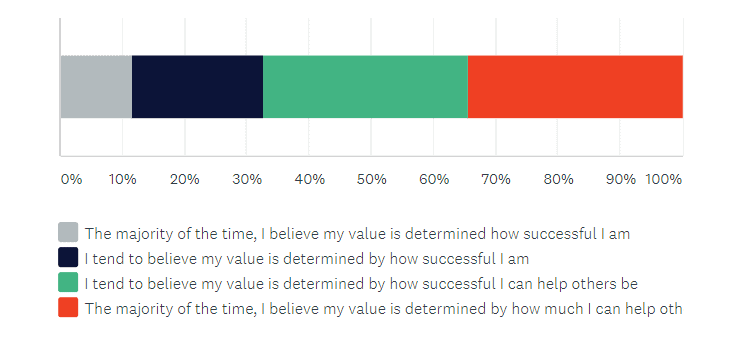 how consultants believe their value is determined