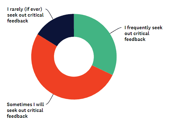 how often do consultants seek out critical feedback