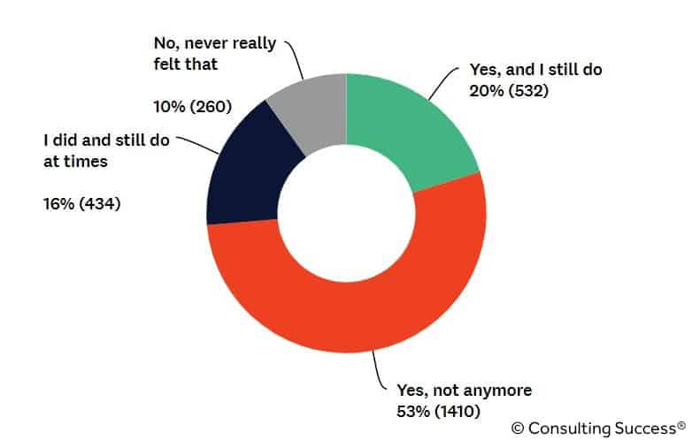 do consultants feel lonely statistic