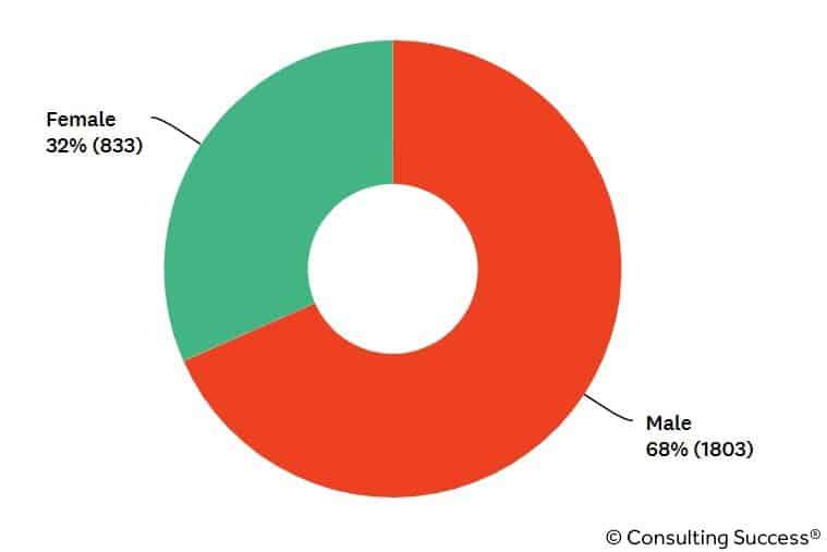 consultant gender demographics statistics