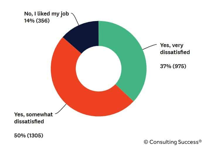 were consultants dissatisfied with their jobs statistic