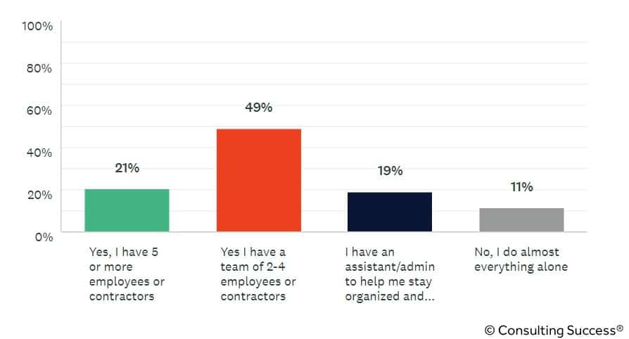do consultants have a team statistic