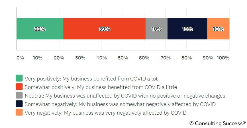 how covid has affected consulting industry statistic