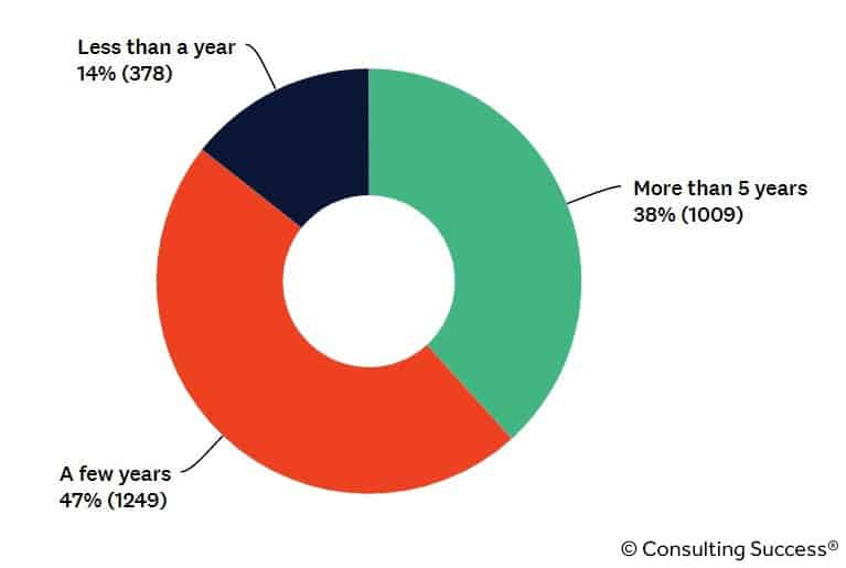 how long consultants thought about starting a consulting business statistic